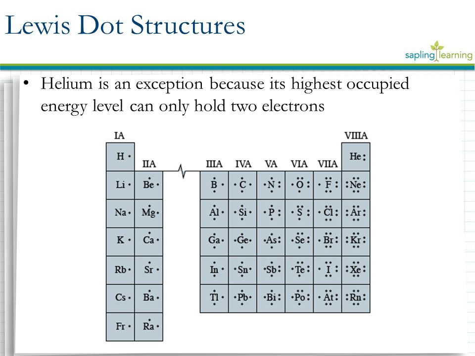 Lewis Dot Structures Helium is an exception because its highest occupied energy level can only hold two electrons.