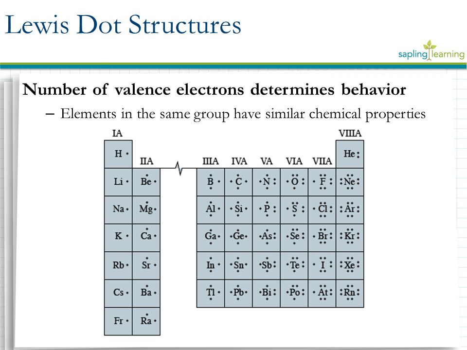 Lewis Dot Structures Number of valence electrons determines behavior