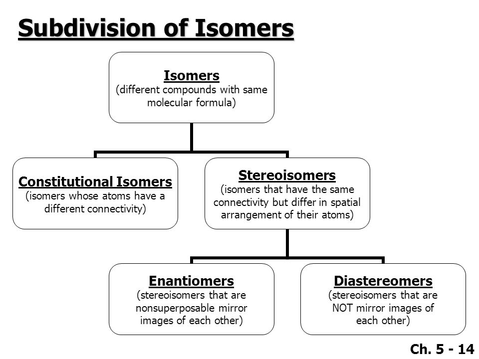 Subdivision of Isomers