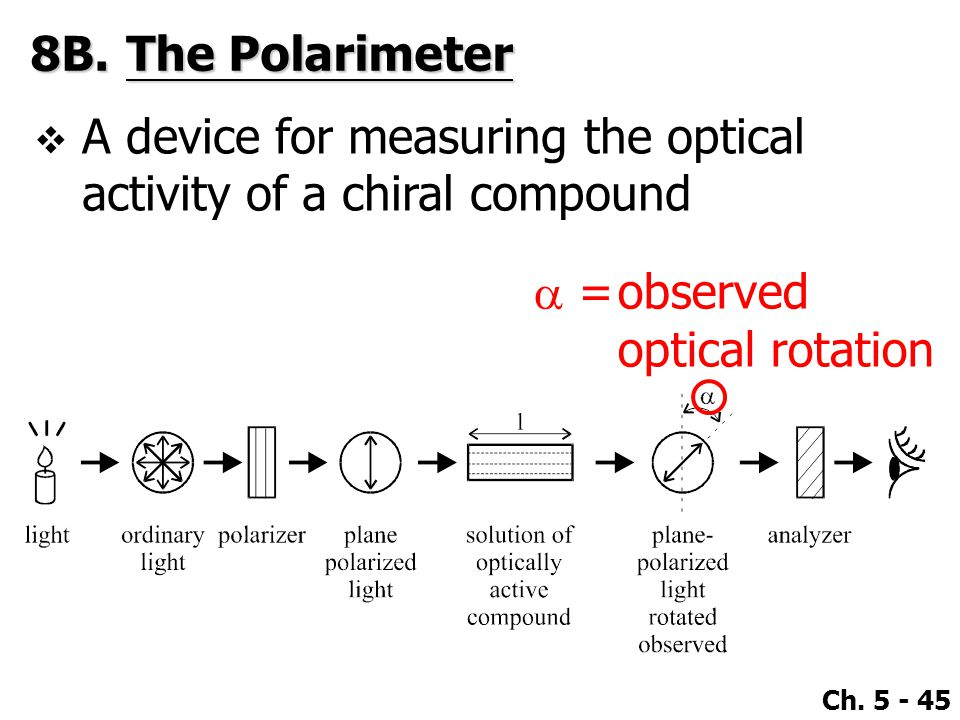 8B. The Polarimeter A device for measuring the optical activity of a chiral compound. a = observed.