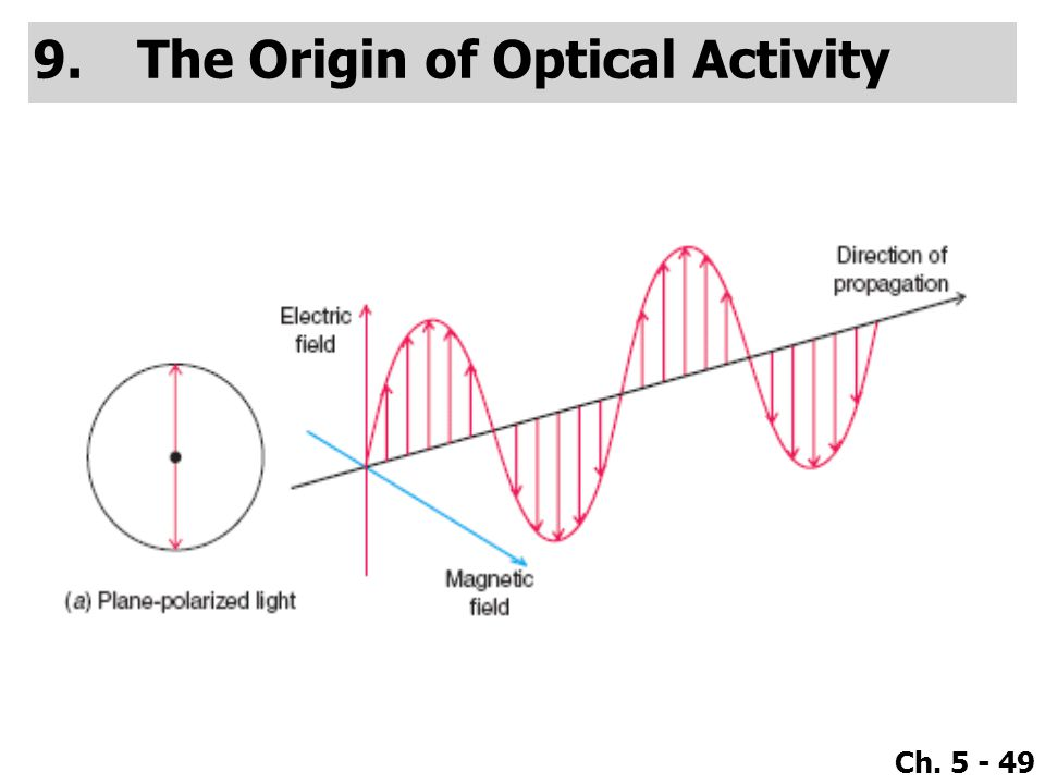 The Origin of Optical Activity