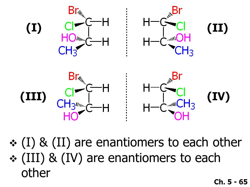 (I) & (II) are enantiomers to each other