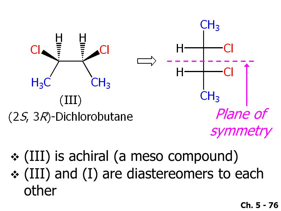 Plane of symmetry (III) is achiral (a meso compound) (III) and (I) are diastereomers to each other