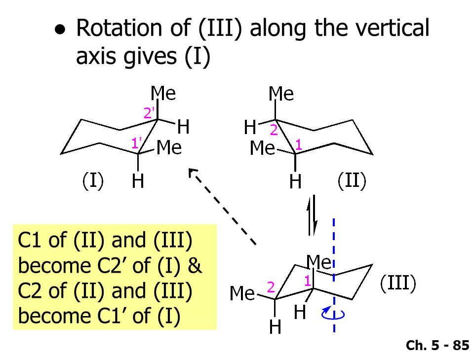 Rotation of (III) along the vertical axis gives (I)