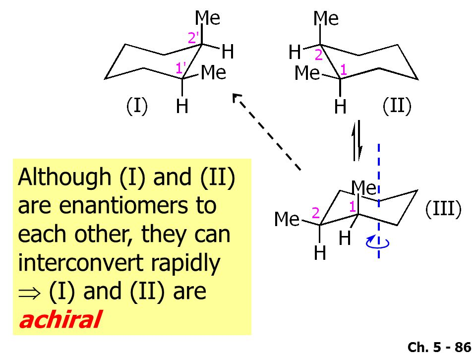 Although (I) and (II) are enantiomers to each other, they can interconvert rapidly  (I) and (II) are achiral