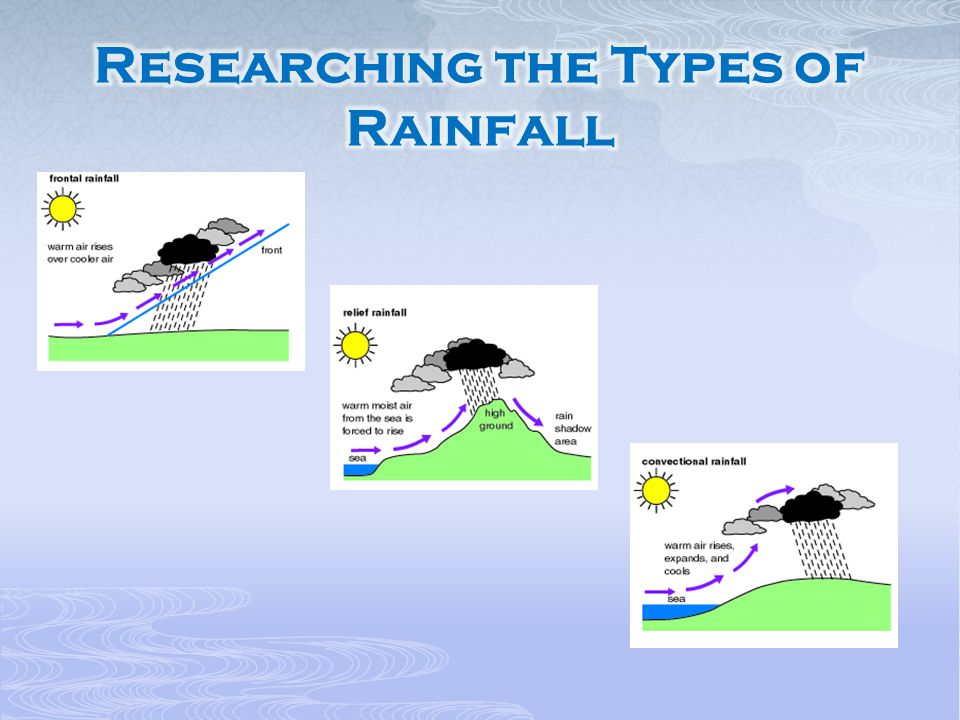 Researching the Types of Rainfall