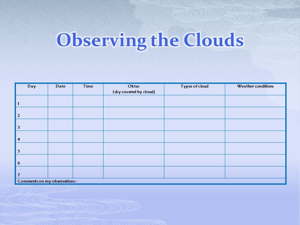 Observing the Clouds Day Date Time Oktas (sky covered by cloud)