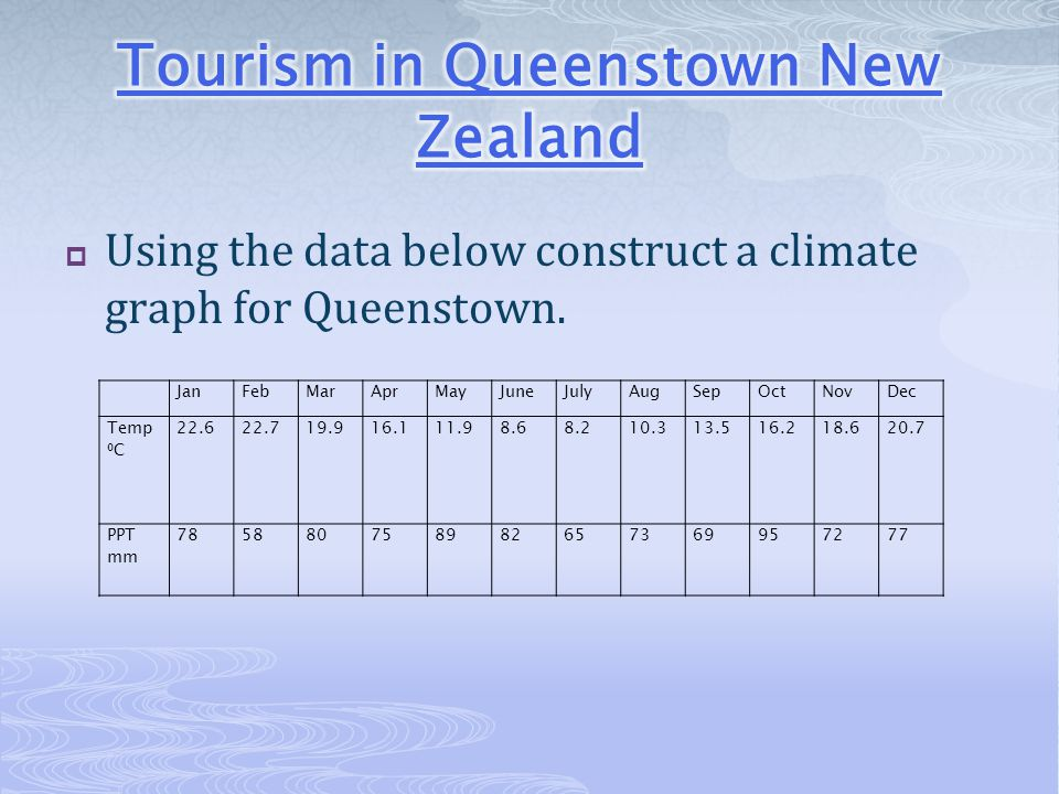 Tourism in Queenstown New Zealand