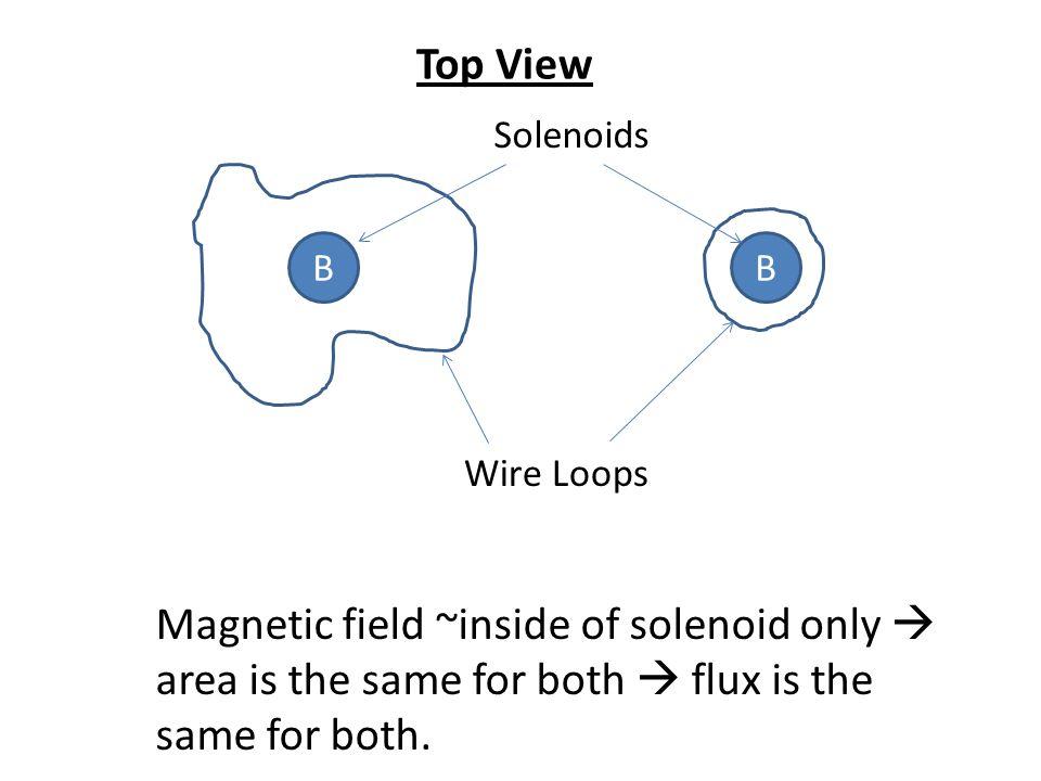 Top View Solenoids. B. B. Wire Loops.