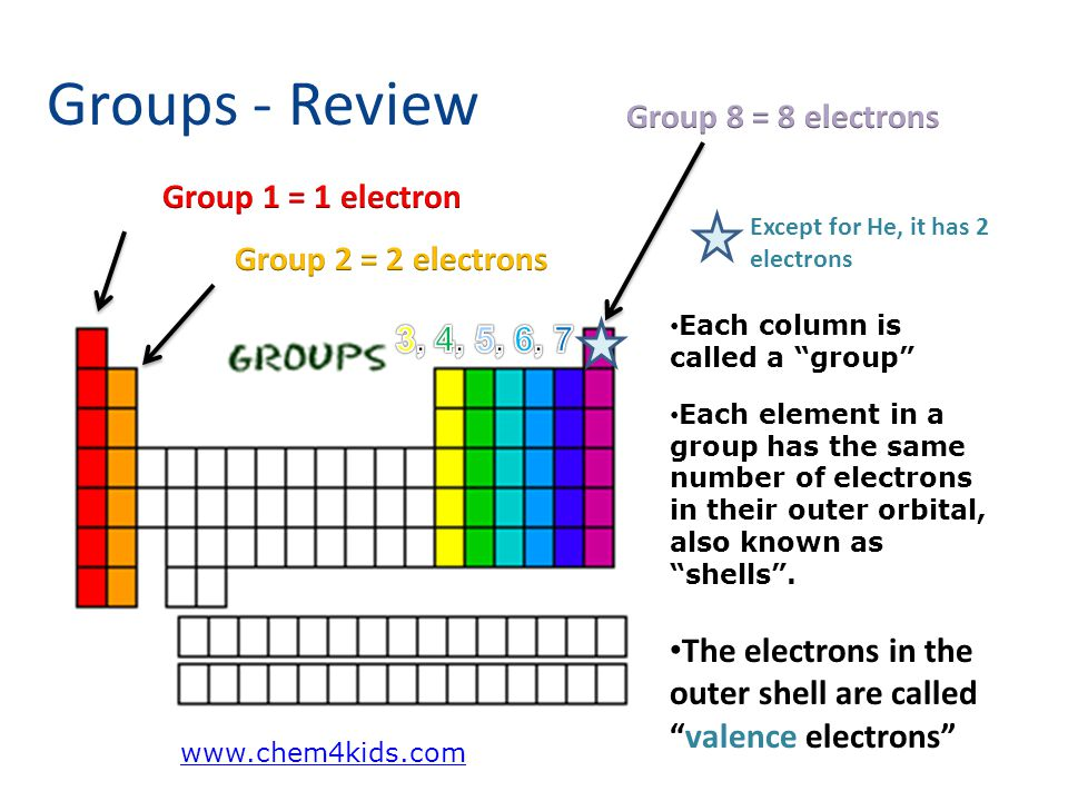 Groups - Review Group 8 = 8 electrons Group 1 = 1 electron