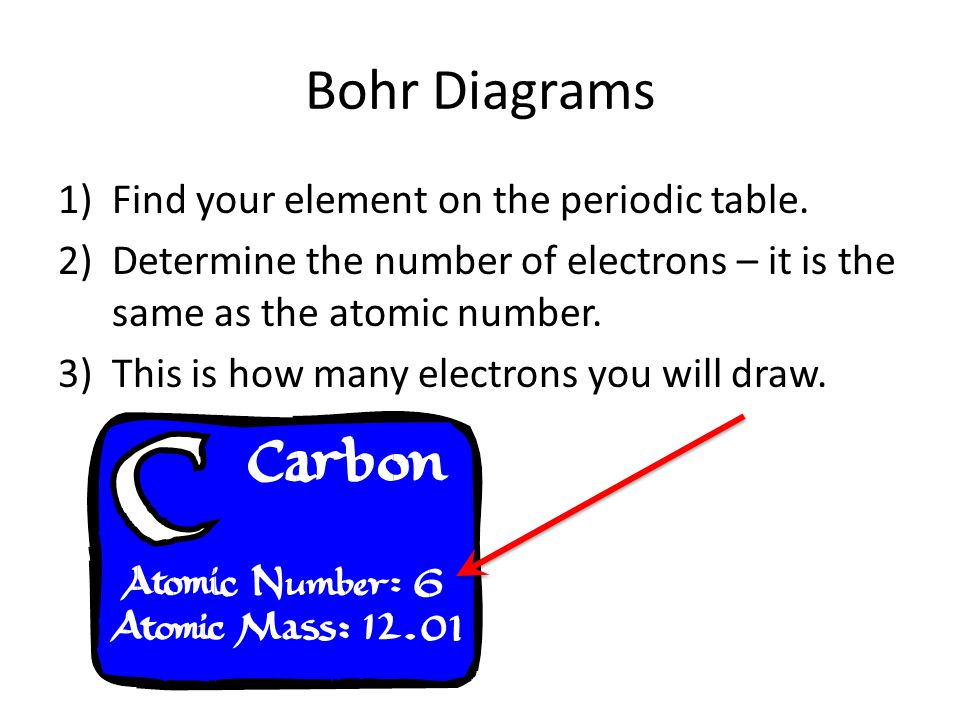 Bohr Diagrams Find your element on the periodic table.