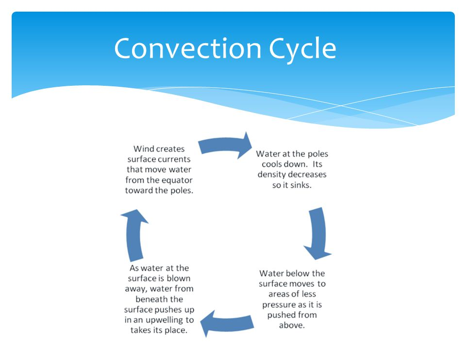 Convection Cycle http://commons.wikimedia.org/wiki/File:Convection_cycle.png