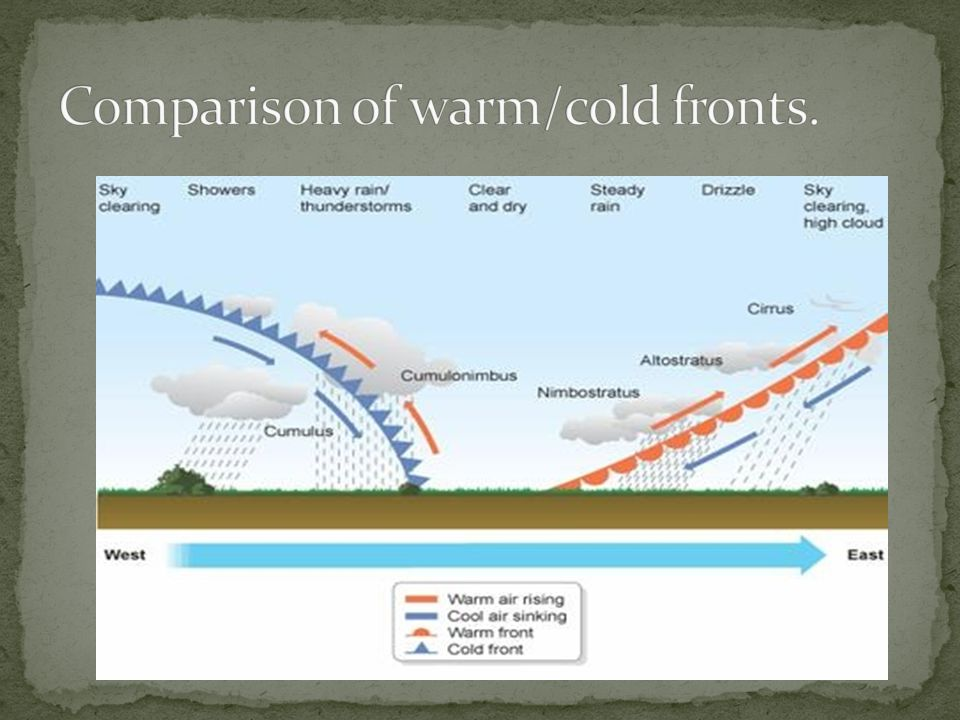 Comparison of warm/cold fronts.