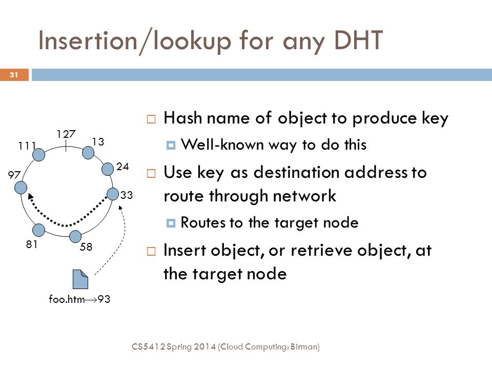 Insertion/lookup for any DHT
