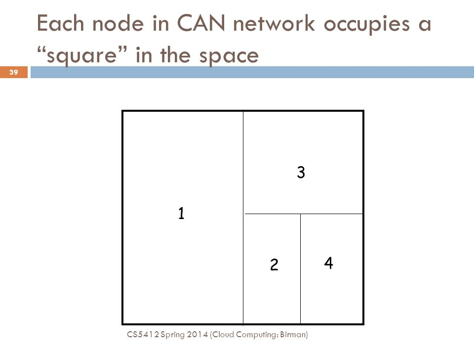 Each node in CAN network occupies a square in the space