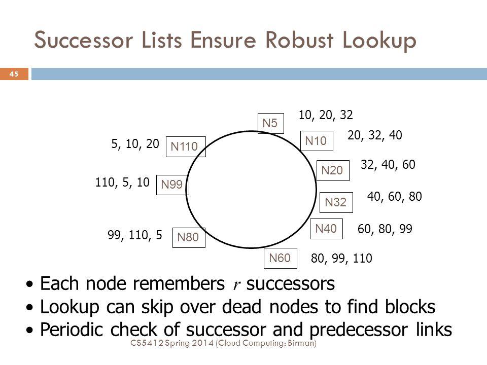 Successor Lists Ensure Robust Lookup