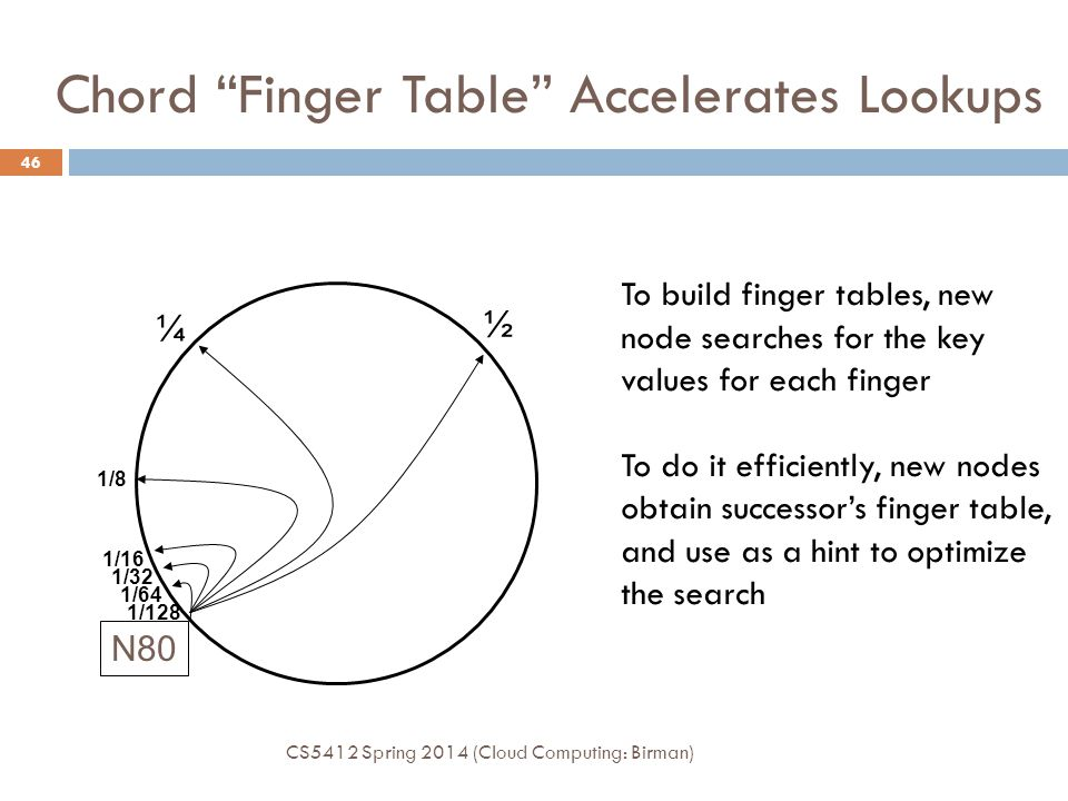 Chord Finger Table Accelerates Lookups