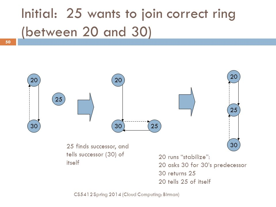 Initial: 25 wants to join correct ring (between 20 and 30)