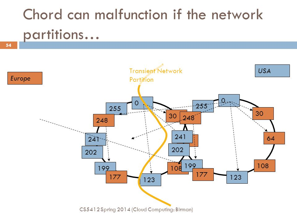 Chord can malfunction if the network partitions…
