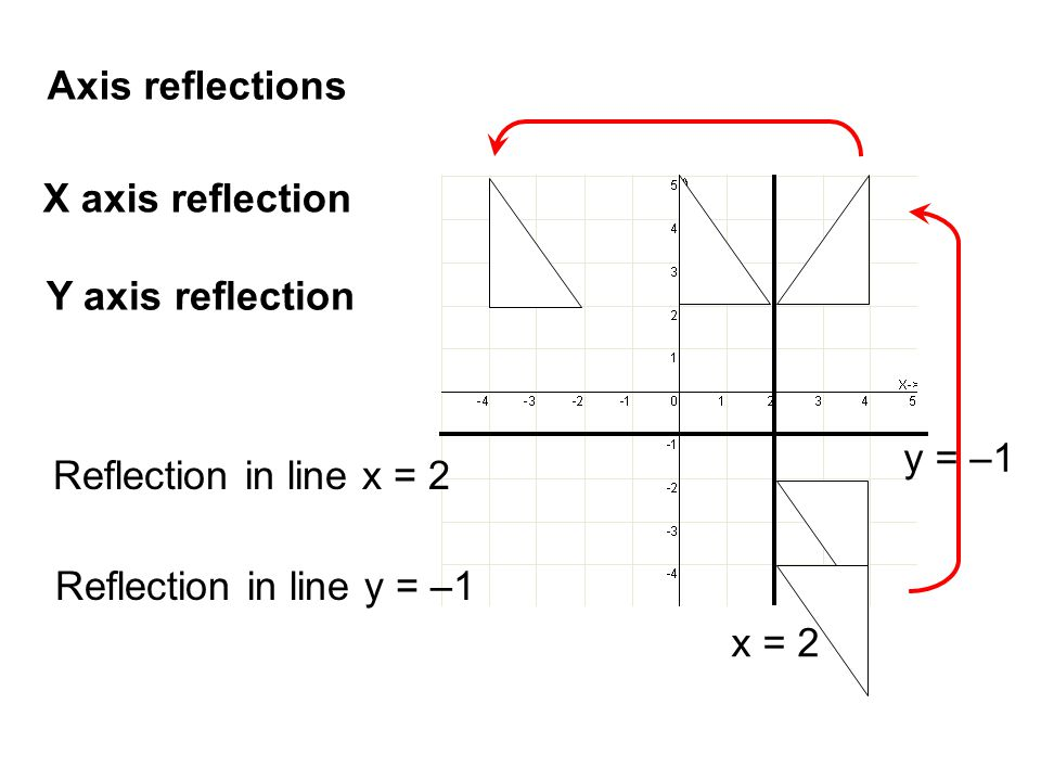 Axis reflections X axis reflection. Y axis reflection. y = –1. Reflection in line x = 2. Reflection in line y = –1.