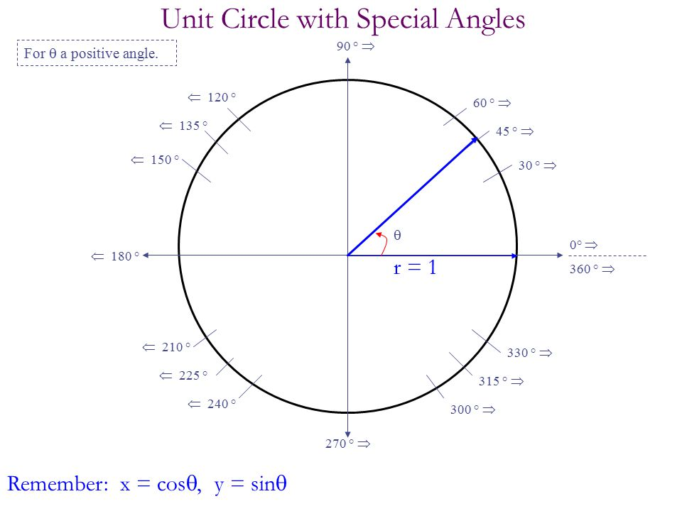 Unit Circle with Special Angles