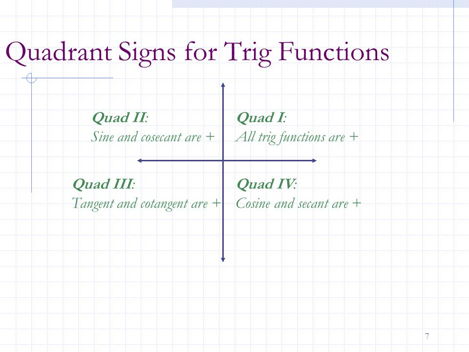 Quadrant Signs for Trig Functions