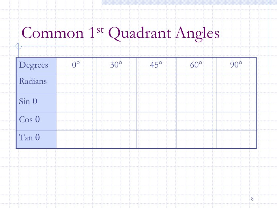 Common 1st Quadrant Angles