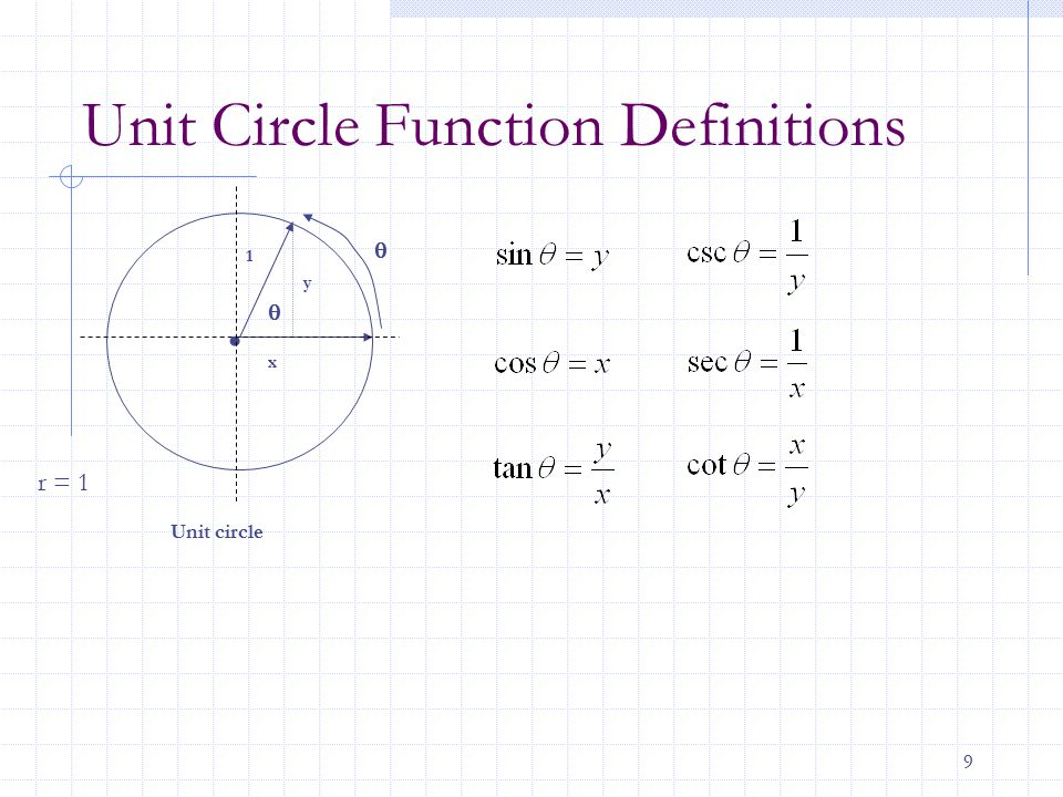 Unit Circle Function Definitions