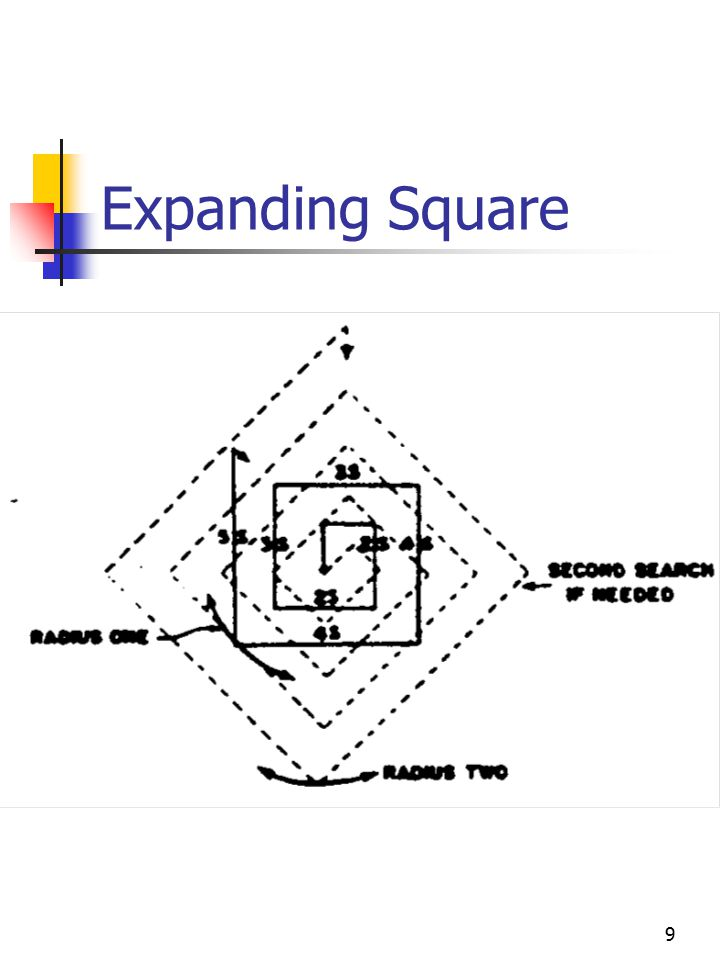 Expanding Square