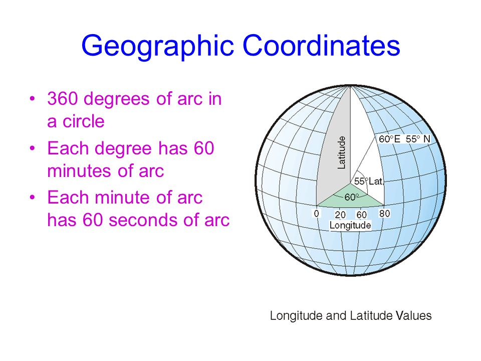 Geographic Coordinates