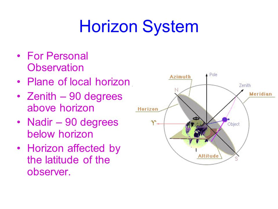 Horizon System For Personal Observation Plane of local horizon