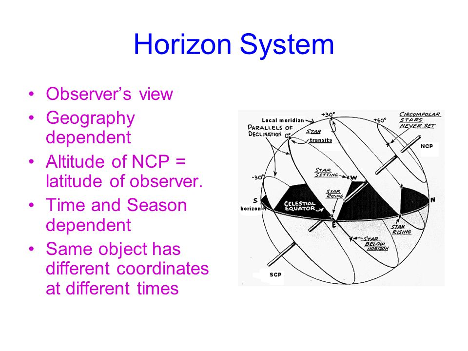 Horizon System Observer's view Geography dependent