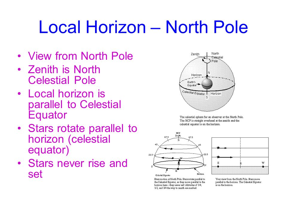 Local Horizon – North Pole
