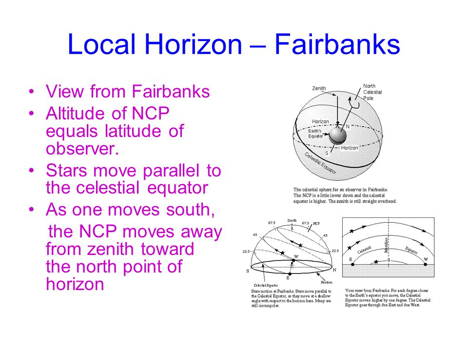 Local Horizon – Fairbanks