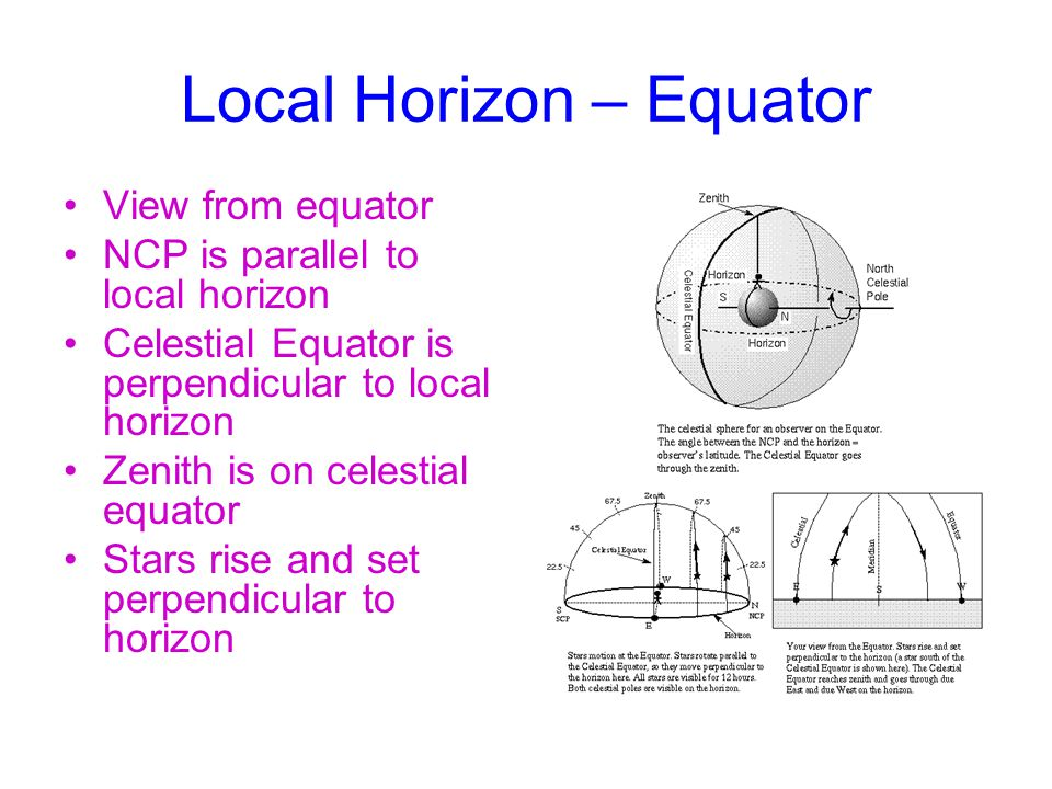 Local Horizon – Equator