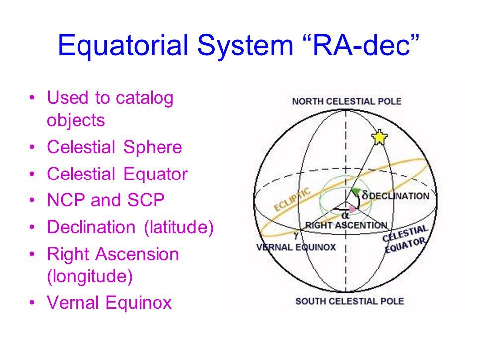 Equatorial System RA-dec