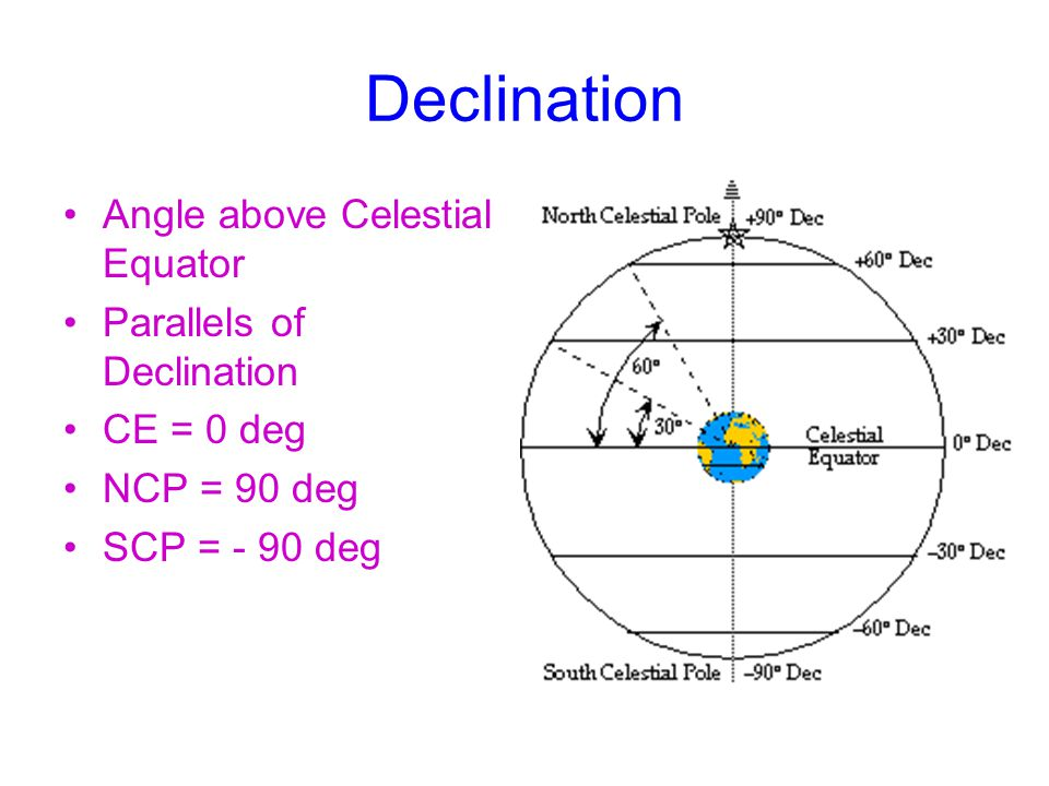 Declination Angle above Celestial Equator Parallels of Declination