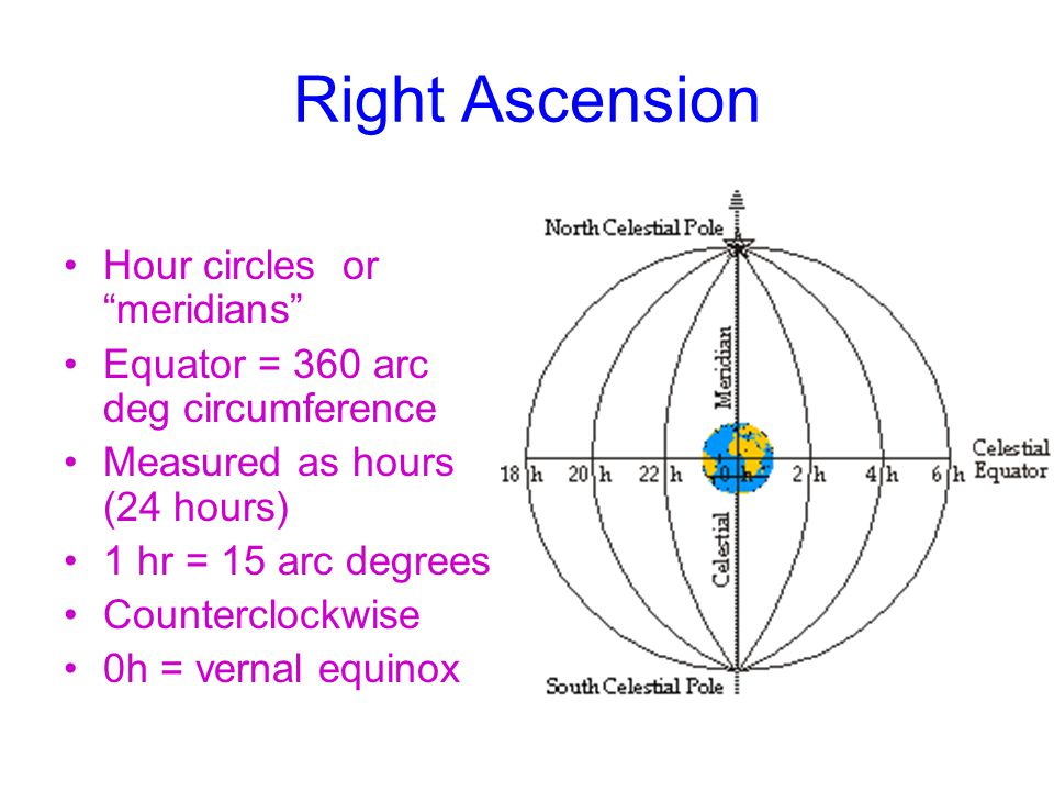 Right Ascension Hour circles or meridians