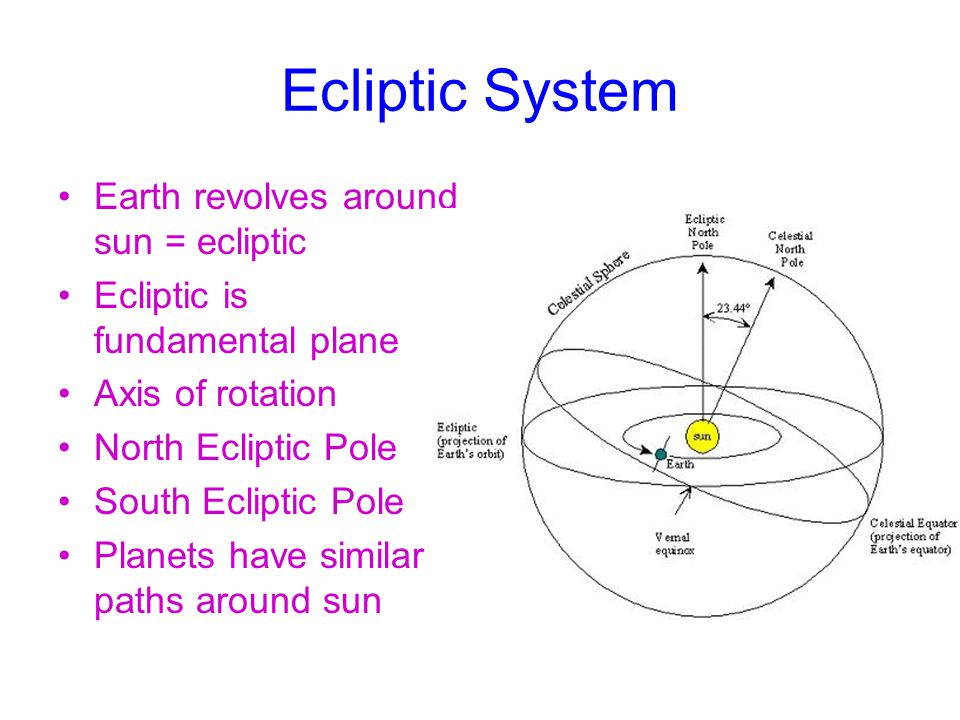 Ecliptic System Earth revolves around sun = ecliptic