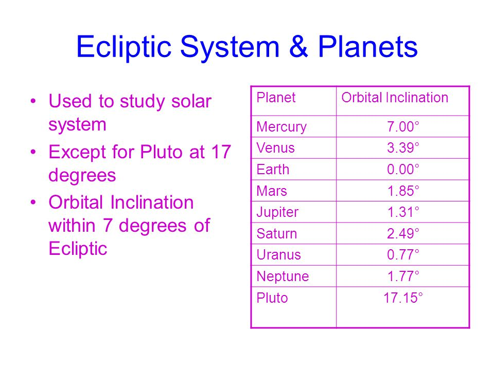 Ecliptic System & Planets