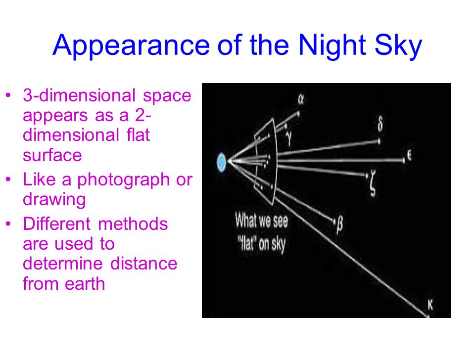 Appearance of the Night Sky