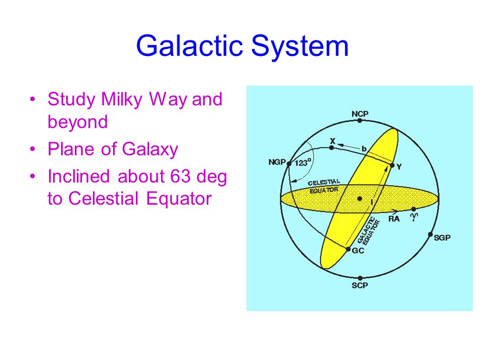 Galactic System Study Milky Way and beyond Plane of Galaxy