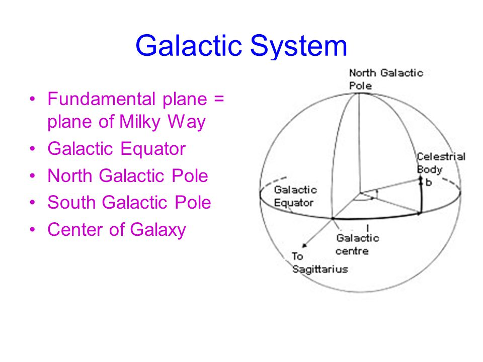Galactic System Fundamental plane = plane of Milky Way