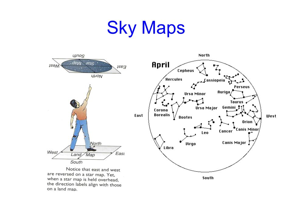Sky Maps Sky maps have East and West reversed