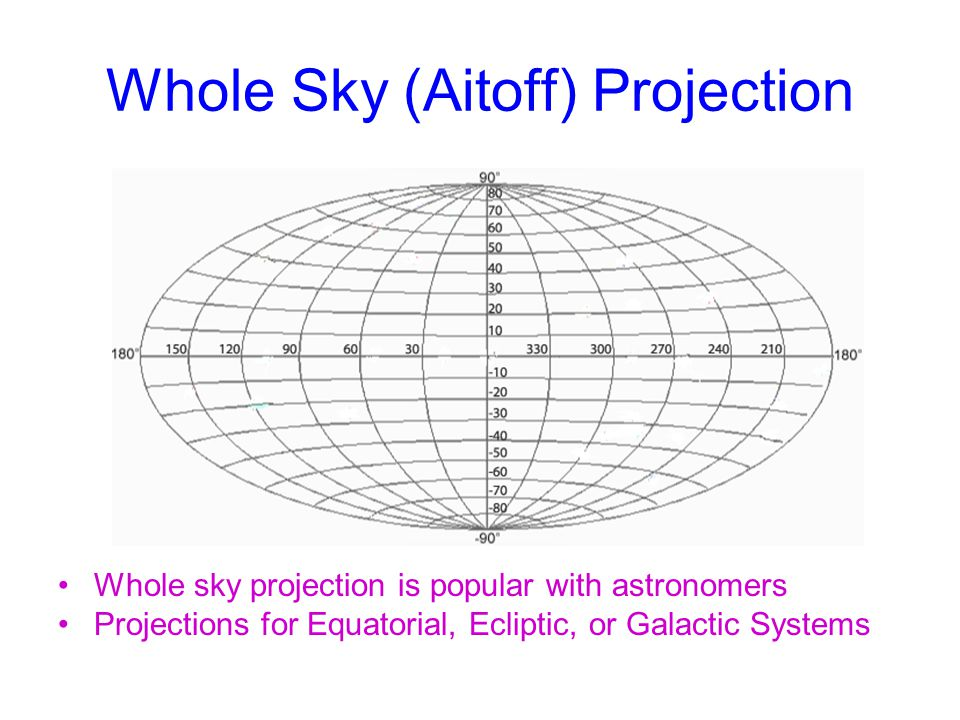 Whole Sky (Aitoff) Projection