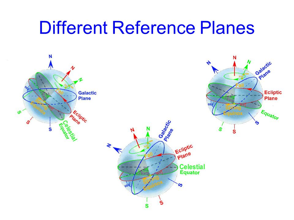 Different Reference Planes