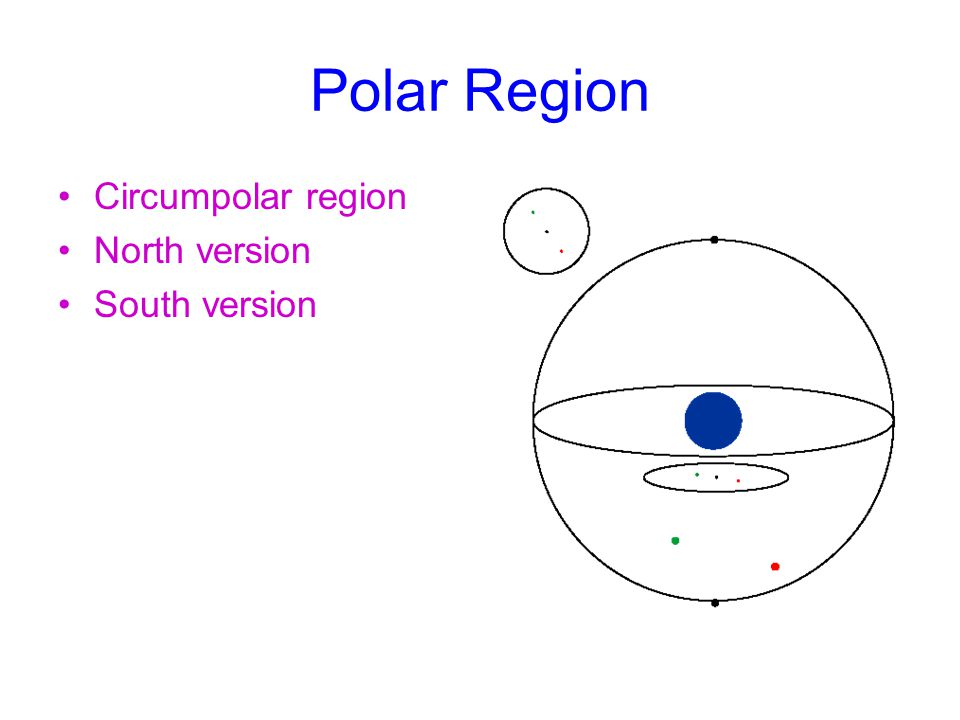 Polar Region Circumpolar region North version South version