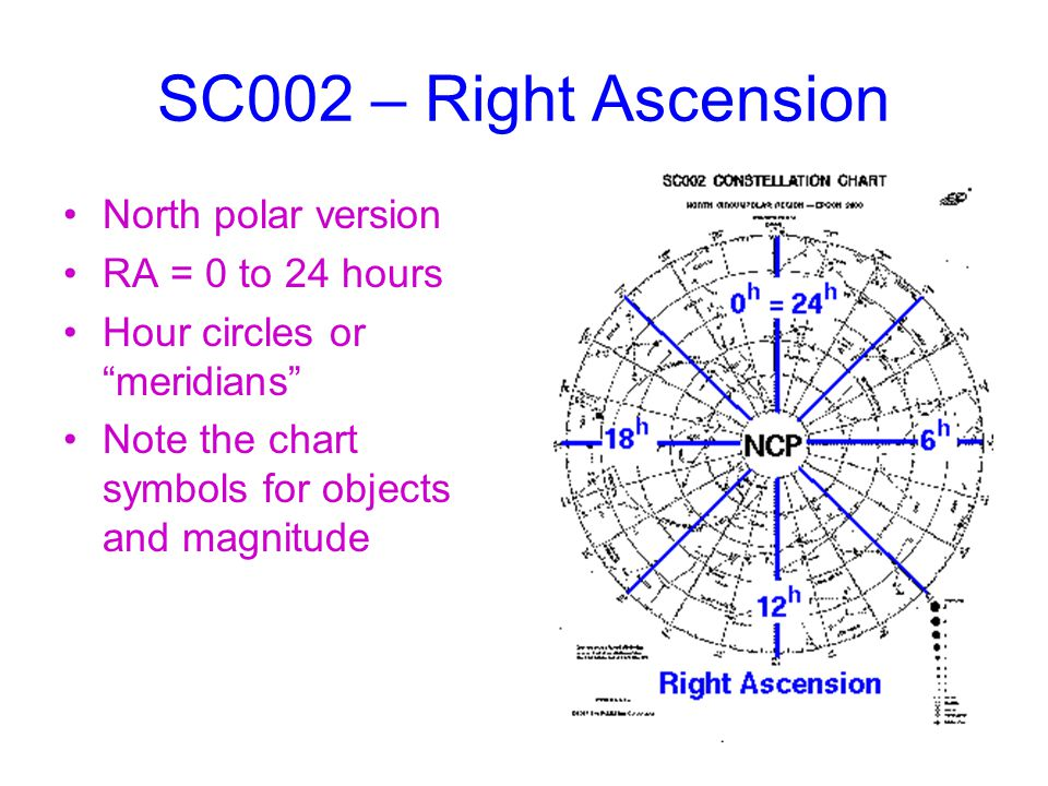 SC002 – Right Ascension North polar version RA = 0 to 24 hours