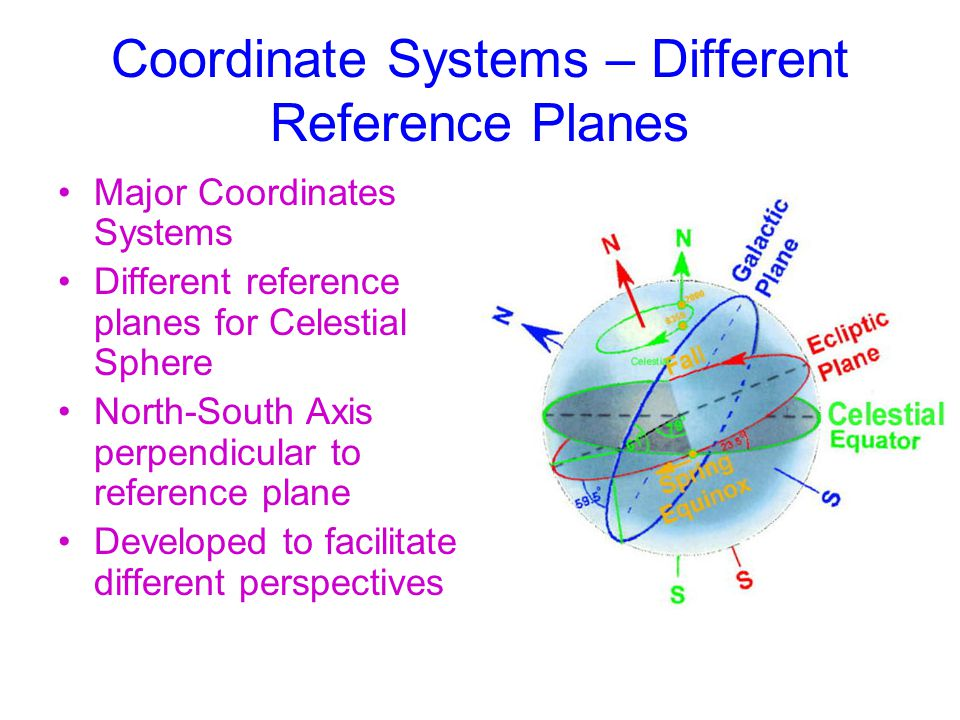 Coordinate Systems – Different Reference Planes