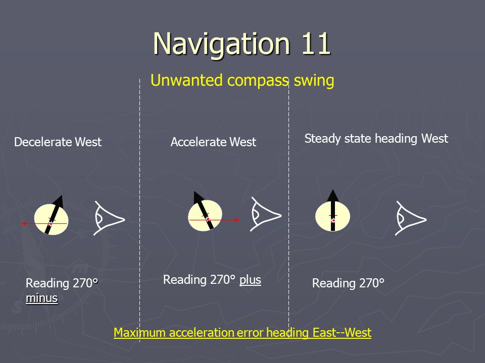 Navigation 11 Unwanted compass swing Steady state heading West